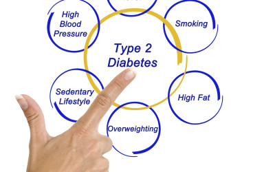 Risk Factors and Screening for Type 2 Diabetes